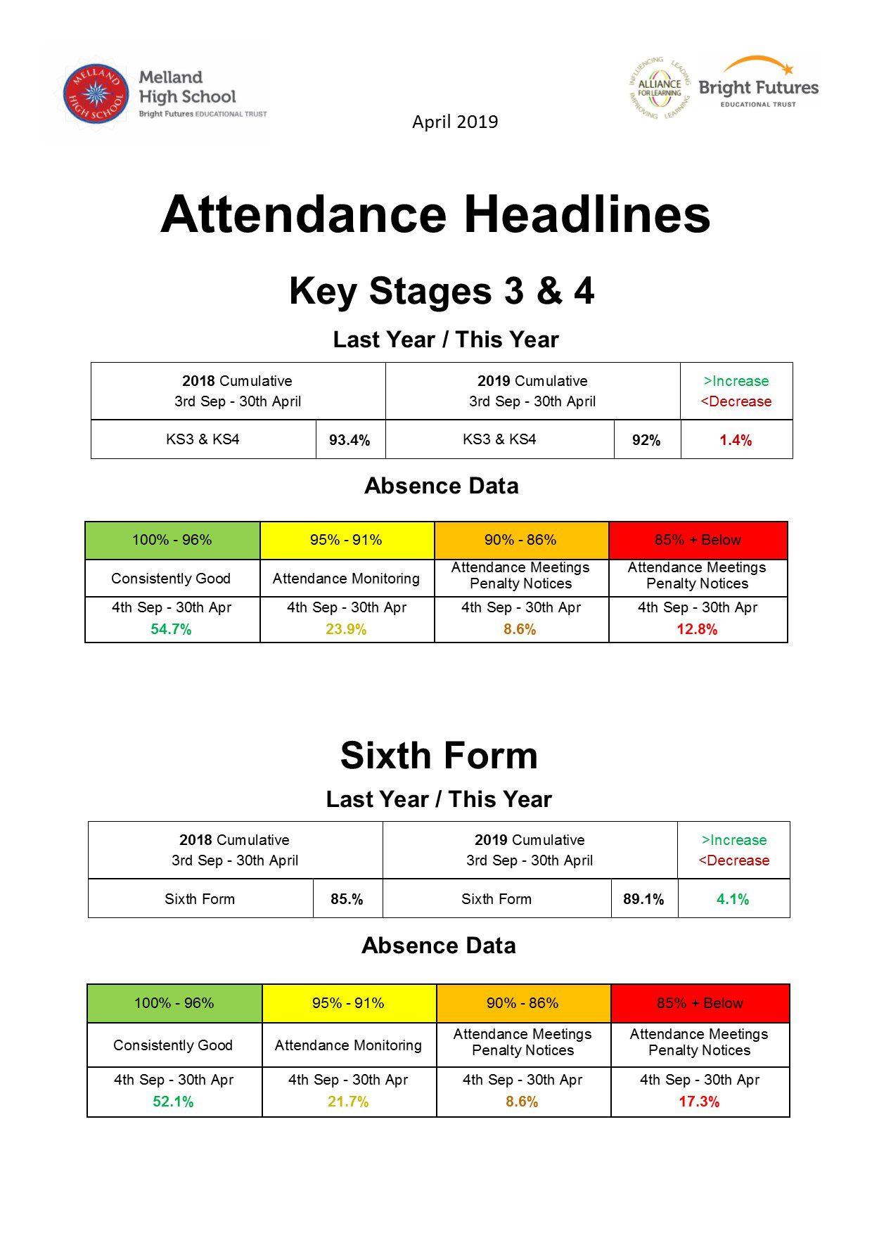 5. April attendance