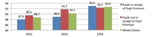 Attendance comparisons