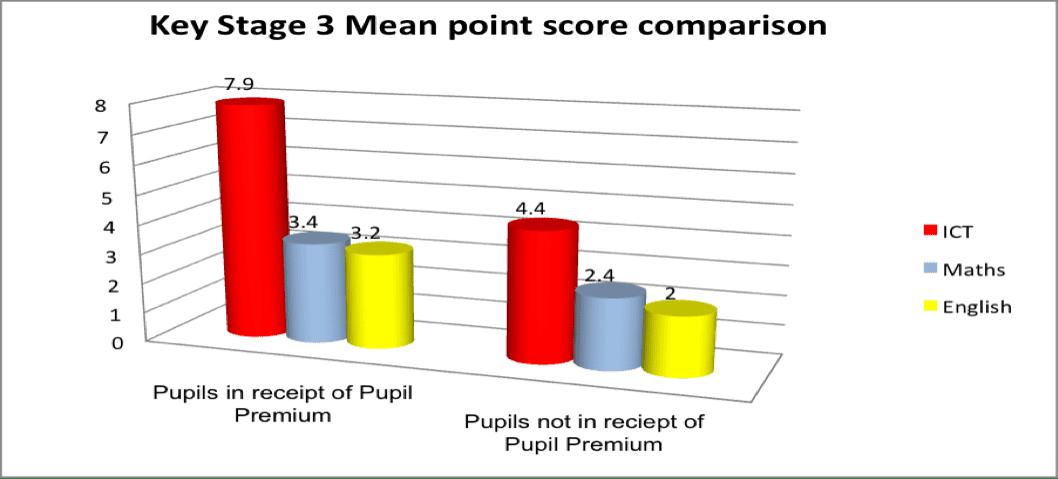 pupil premium 3